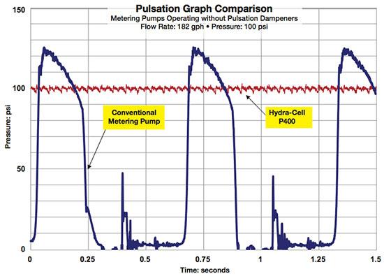 metering-pulsation-chart-1